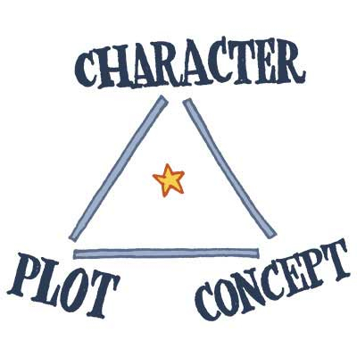 Character, Plot, Concept